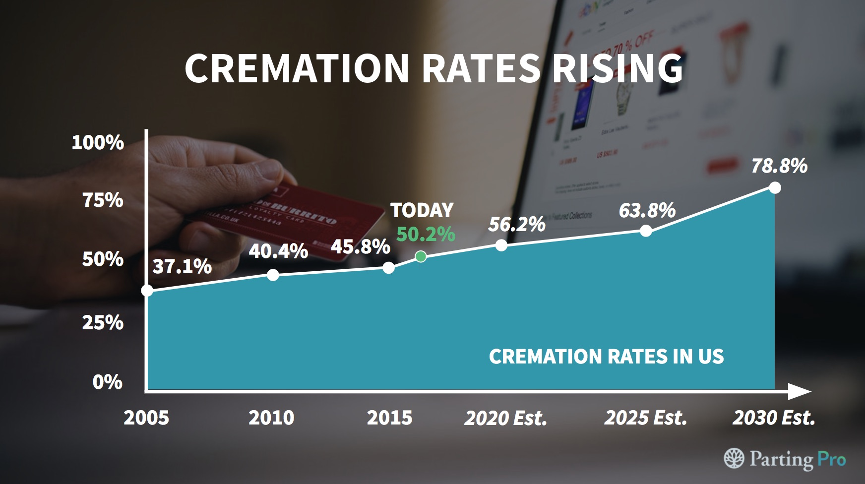 Winter is Coming - 5 - Cremation Rates Rising