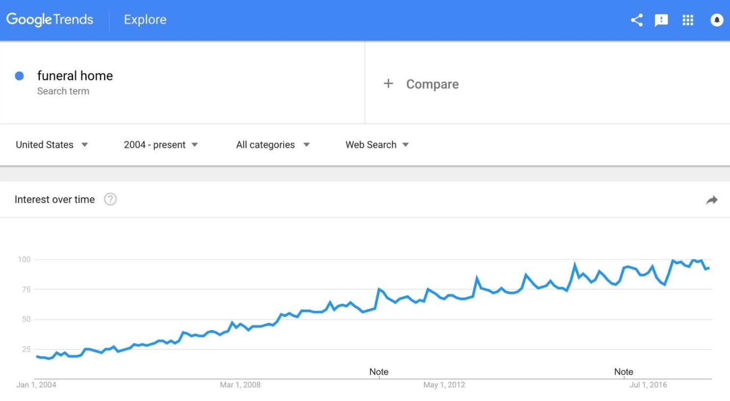 Winter is Coming - 3 - Google Search Volume for Funeral Home